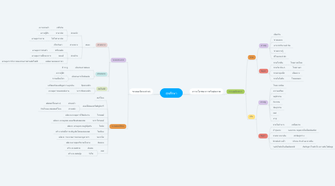 Mind Map: สุขศึกษา