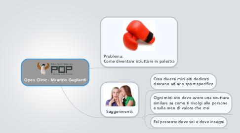 Mind Map: Open Clinic - Maurizio Gagliardi