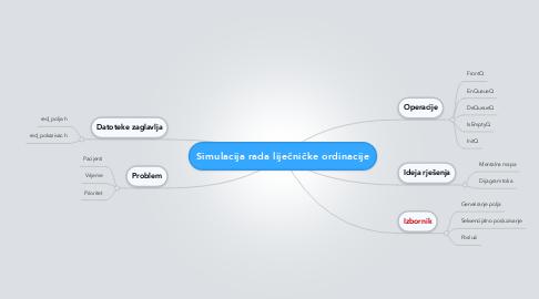Mind Map: Simulacija rada liječničke ordinacije