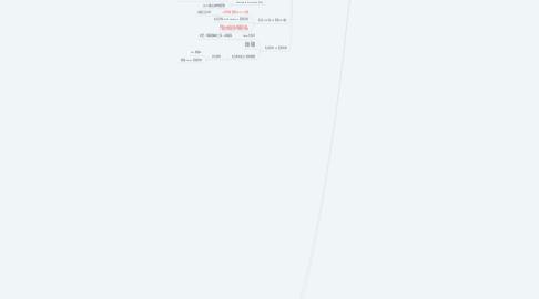 Mind Map: 國民所得會計帳