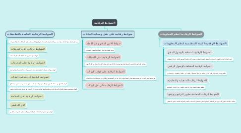 Mind Map: الضوابط الرقابية