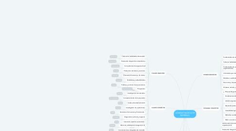 Mind Map: ADMINISTRACIÓN DE EMPRESAS.
