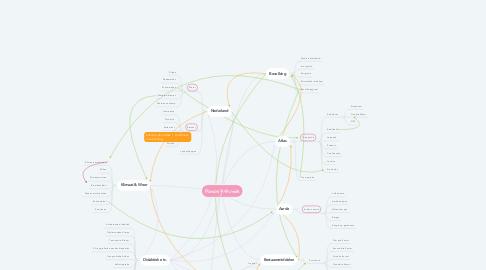 Mind Map: Aardrijkskunde