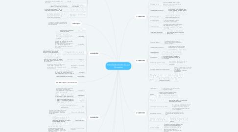 Mind Map: FONOAUDIOLOGIA Luisa Granados