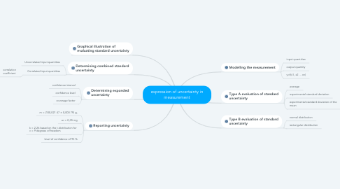 Mind Map: expression of uncertainty in measurement