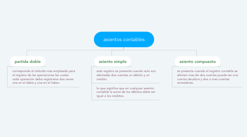 Mind Map: asientos contables