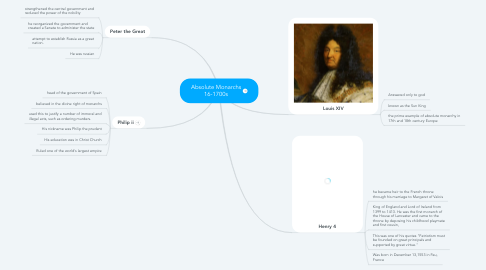 Mind Map: Absolute Monarchs 16-1700s