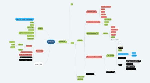 Mind Map: UniBanp