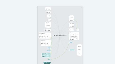 Mind Map: PRESENT PROGRESSIVE