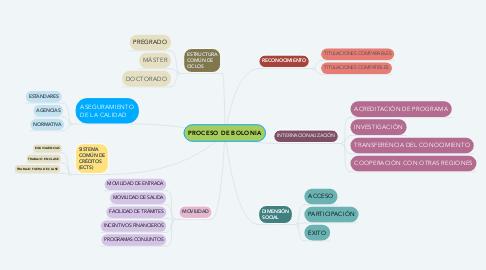 Mind Map: PROCESO DE BOLONIA