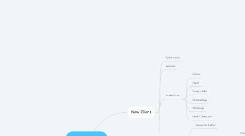 Mind Map: SSS BUSINESS