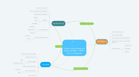 Mind Map: Sistema para acesso aos dados de MEI's e MPE's Locais e Regionais