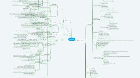 Mind Map: Industries