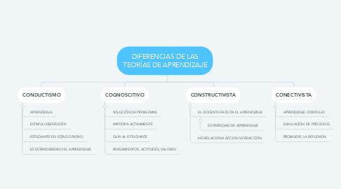 Mind Map: DIFERENCIAS DE LAS TEORÍAS DE APRENDIZAJE