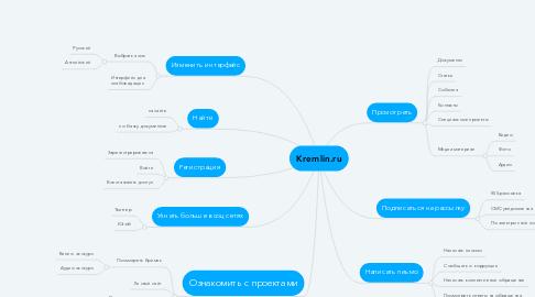 Mind Map: Kremlin.ru