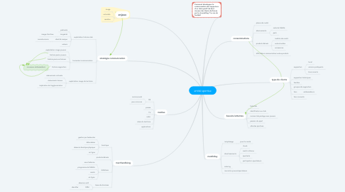 Mind Map: entité sportive