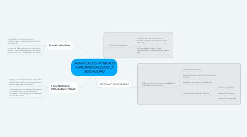 Mind Map: SIGNIFICADOS HUMANOS FUNDAMENTALES DE LA SEXUALIDAD