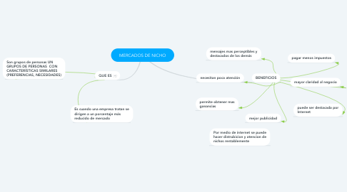 Mind Map: MERCADOS DE NICHO