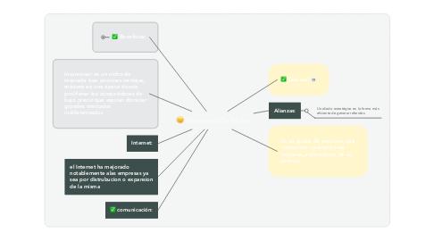 Mind Map: Mercados De Nicho