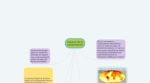 Mind Map: Impacto de la contaminación