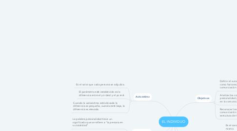Mind Map: EL INDIVIDUO