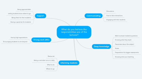 Mind Map: What do you believe the responsibilities are of the lecturer?