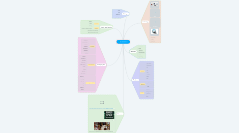 Mind Map: MAKERSPACE