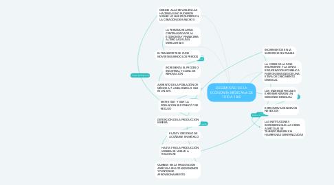 Mind Map: DESEMPEÑO DE LA ECONOMÍA MEXICANA DE 1810 A 1860