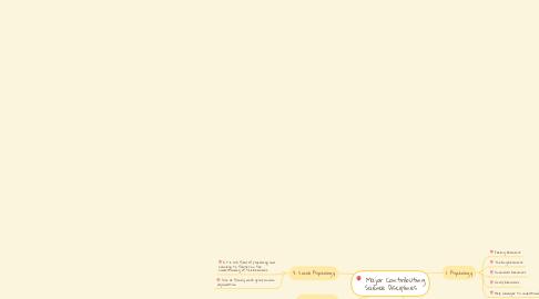 Mind Map: Major Contributing Science Disciplines