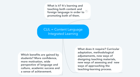 Mind Map: CLIL = Content Language Integrated Learning