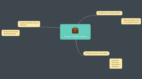 Mind Map: Creative Problem Solving