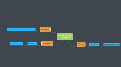 Mind Map: Presentación de Diapositivas