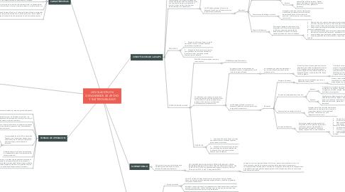 Mind Map: LEGISLACION EN ORGANISMOS DE APOYO Y SUSTENTABILIDAD
