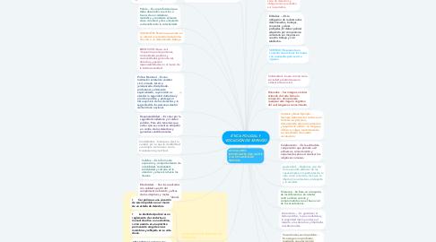 Mind Map: ÉTICA POLICIAL Y VOCACIÓN DE SERVICIO