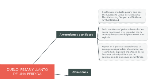 Mind Map: DUELO, PESAR Y LLANTO DE UNA PÉRDIDA