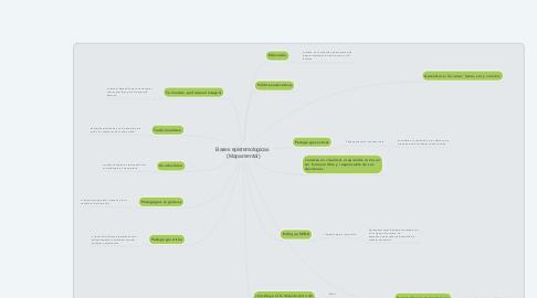 Mind Map: Bases epistemologicas  (Mapa mental)