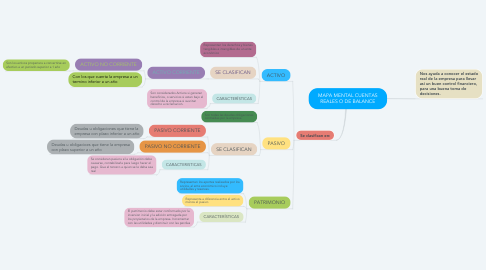 Mind Map: MAPA MENTAL CUENTAS REALES O DE BALANCE