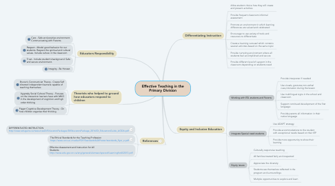 Mind Map: Effective Teaching in the Primary Division