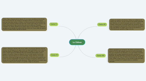 Mind Map: La Odisea