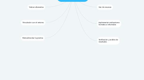 Mind Map: Aspectos para evaluar la calidad de una institución escolar