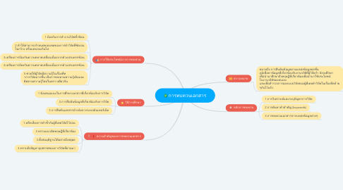 Mind Map: การทบทวนเอกสาร