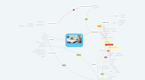 Mind Map: Heterogenous classroom