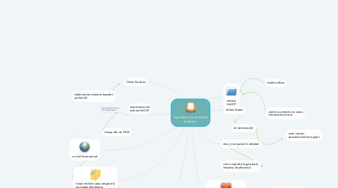Mind Map: importancia en salud publica