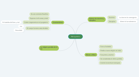 Mind Map: Maniqueísmo