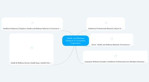 Mind Map: Health and Wellness Network of Commerce Corporation