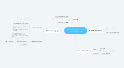 Mind Map: Отработка официального матча/турнира