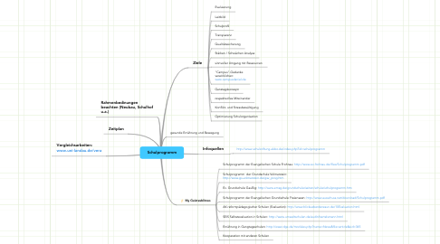 Mind Map: Schulprogramm