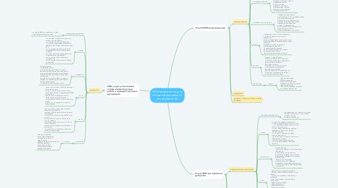 Mind Map: SMM продвижение для магазинов рукоделия и для ркуодельниц