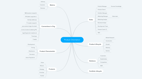 Mind Map: Product Orientation