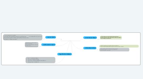 Mind Map: บทที่ 1  พื้นฐานการสัมมนาทางการจัดการ